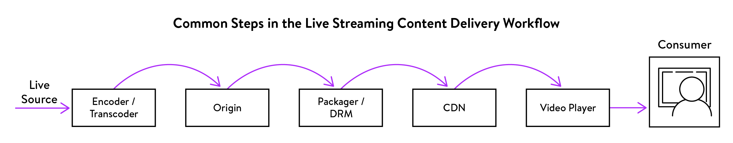 Content Delivery WorkflowArtboard 1@2x-100